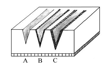 Řez tkání v základních režimech. A–řez v režimu cut. Precizní řez bez hemostázy. B–řez v režimu cut/coag (blend). Méně precizní řez s variabilním poškozením laterálních okrajů při dostatečné hemostáze. C–řez v režimu coag. Řez se značným termálním poškozením okrajů.