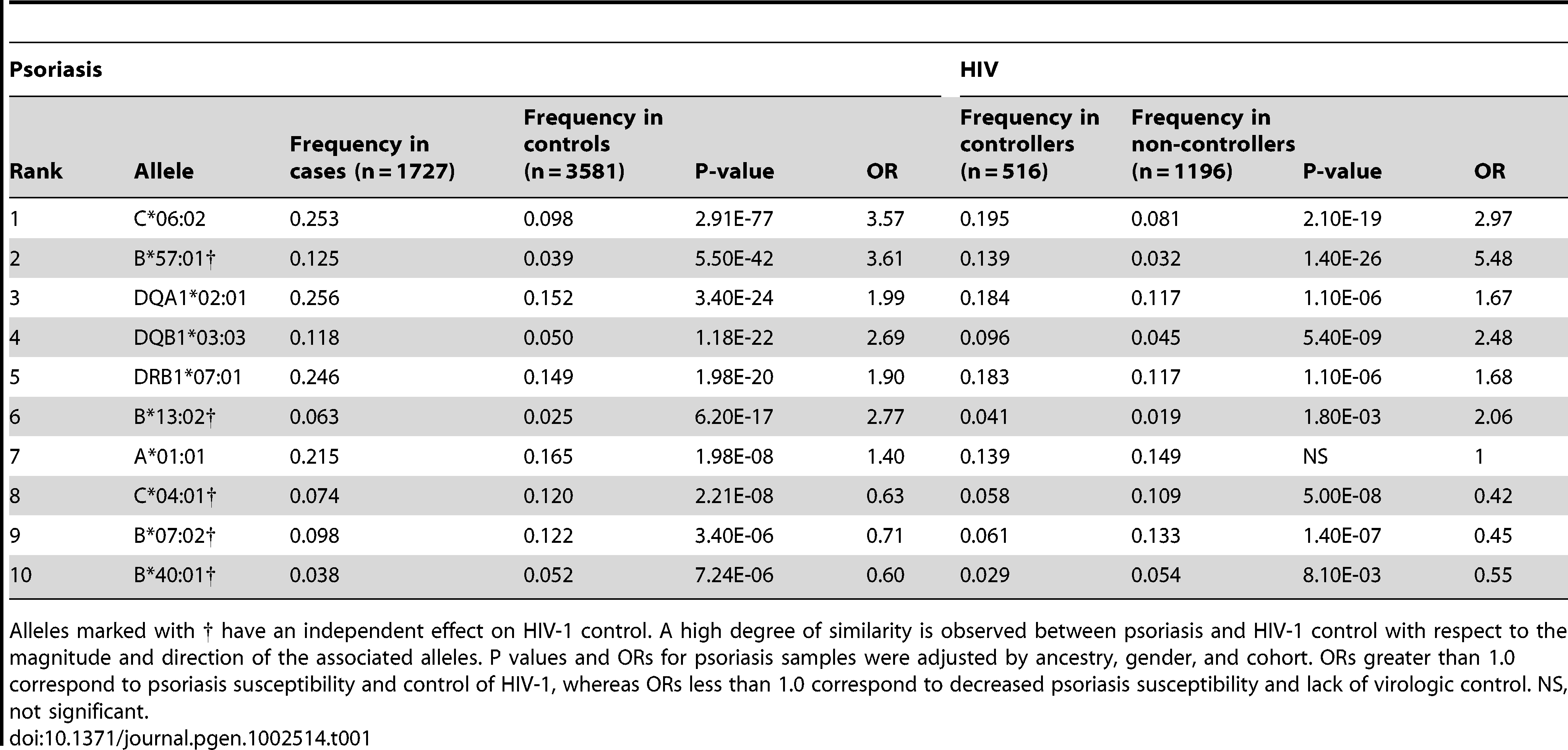 Top ten classical HLA alleles associated with psoriasis, and comparison to HIV-1 controllers as published in <em class=&quot;ref&quot;>[15]</em>.