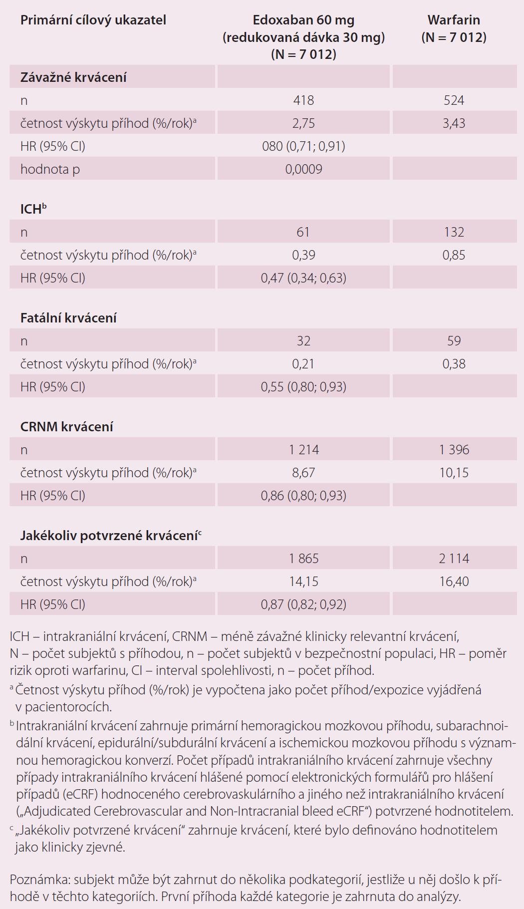 Krvácivé příhody ve studii ENGAGE AF-TIMI 48 – analýza bezpečnosti během období léčby <em>(on-treatment)</em>.