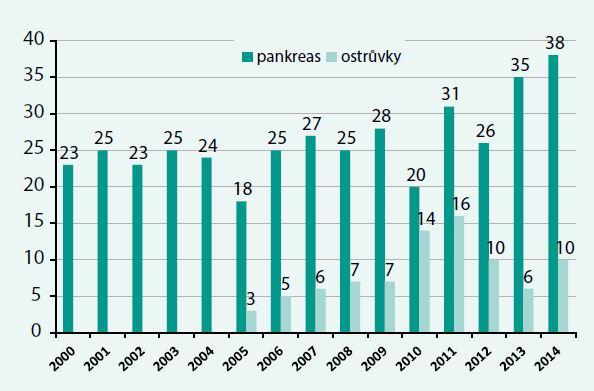Transplantace pankreatu a ostrůvků v IKEM od roku 2000. Celkem bylo od roku 1983 provedeno 544 transplantací u různých kategorií příjemců. Od roku 2005 se rovněž provádějí transplantace izolovaných Langerhansových ostrůvků.