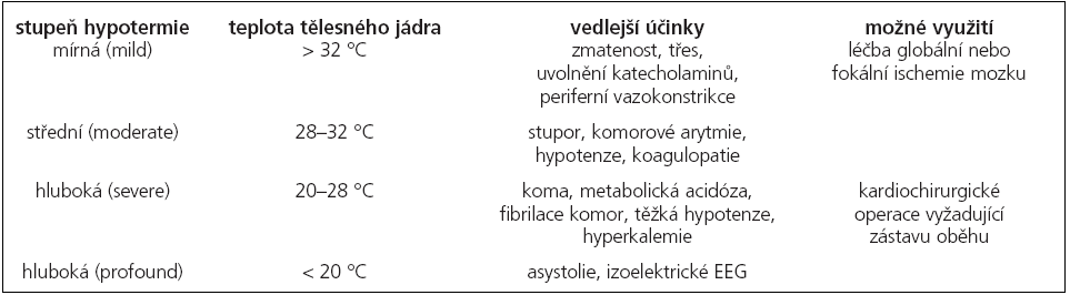 Rozdělení hypotermie podle tělesné teploty a popis účinků hypotermie na organizmus.