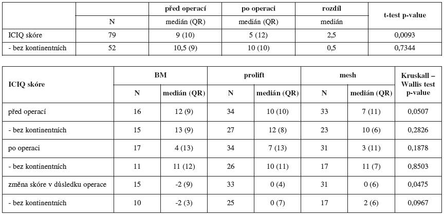 Hodnocení skóre dotazníku ICIQ a jeho změn před/po operaci a u jednotlivých typů operací