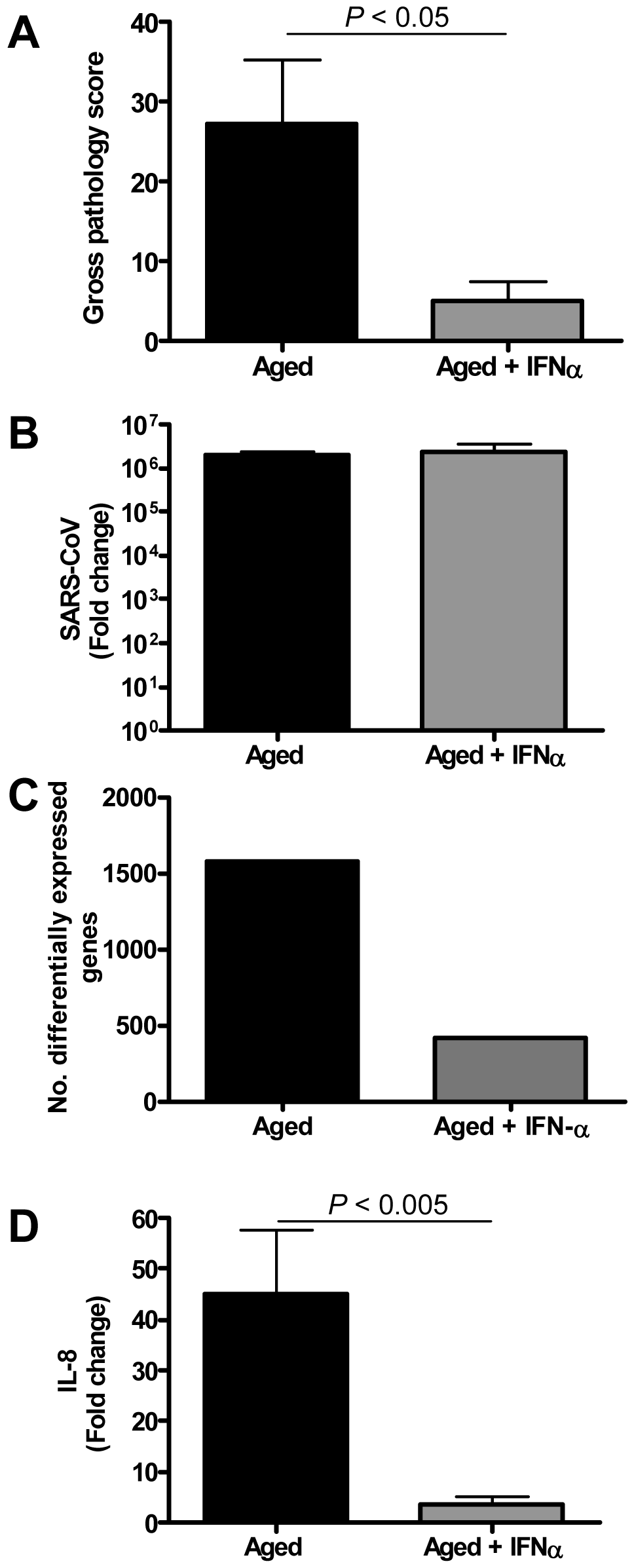 Anti-inflammatory type I IFN inhibits virus-induced ALI in aged SARS-CoV-infected macaques.