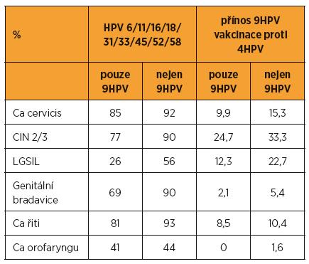 Zastoupení HPV v lézích a z toho vyplývající srovnání přínosu očkování nonavalentní vakcínou ve srovnání s kvadrivalentní