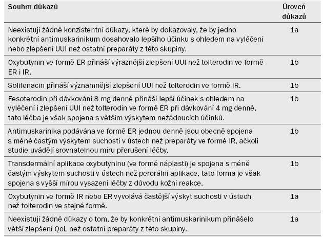 Souhrn důkazů k části 4.2.2.2