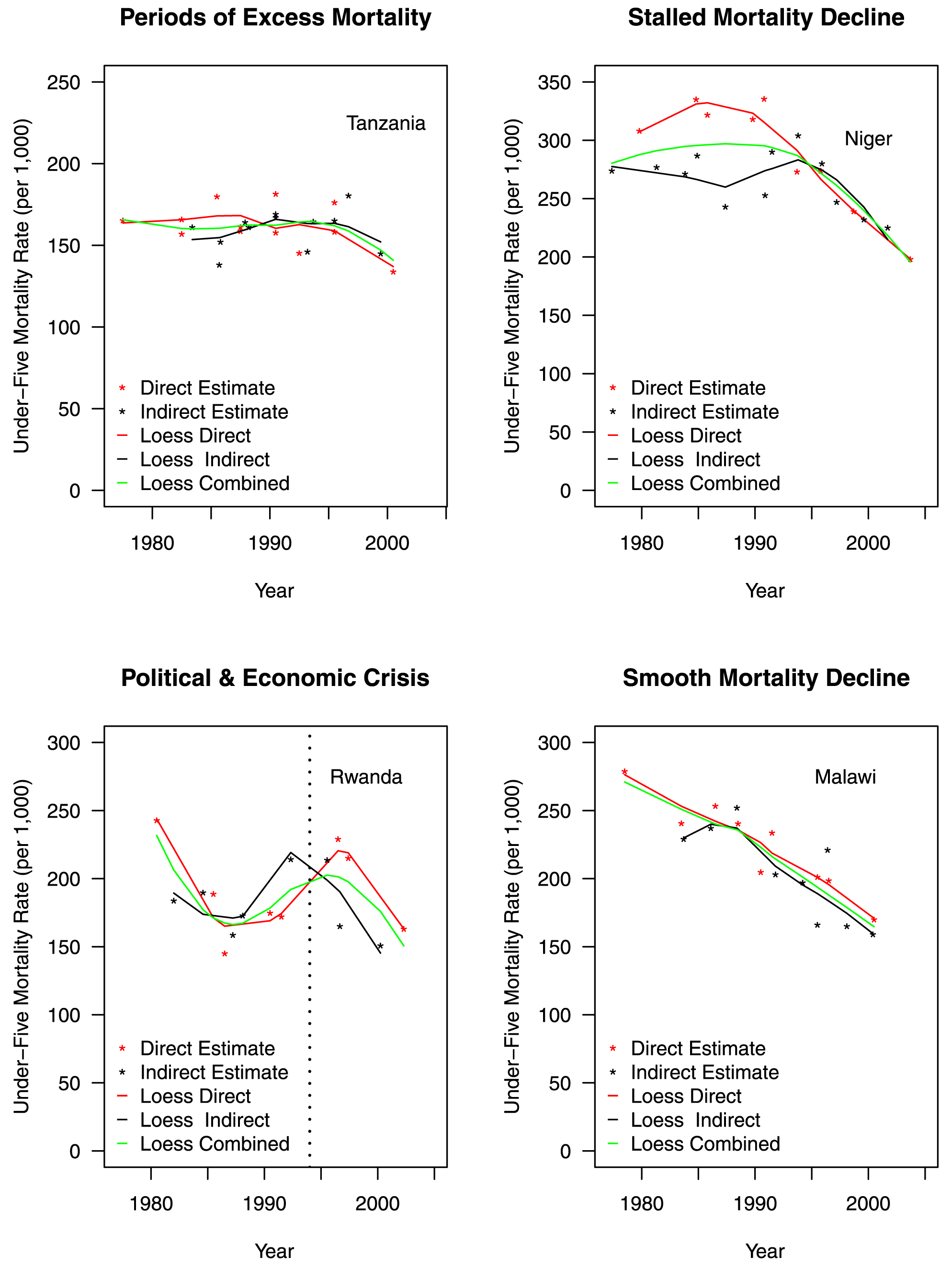 """Differences in estimated trends of adjusted under-five mortality rates for example countries organized by Garenne and Gakusi <em class=""""ref"""">[<b>14</b>]</em> categories."""
