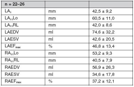 Průměrné hodnoty parametrů levé a pravé síně při atrioventrikulární dyssynchronii