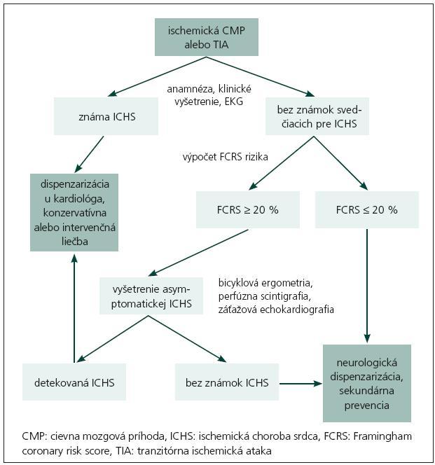 Schéma 1. Algoritmus použitý Ovbiagelom pri aplikácii AHA odporučenia do praxe [11].