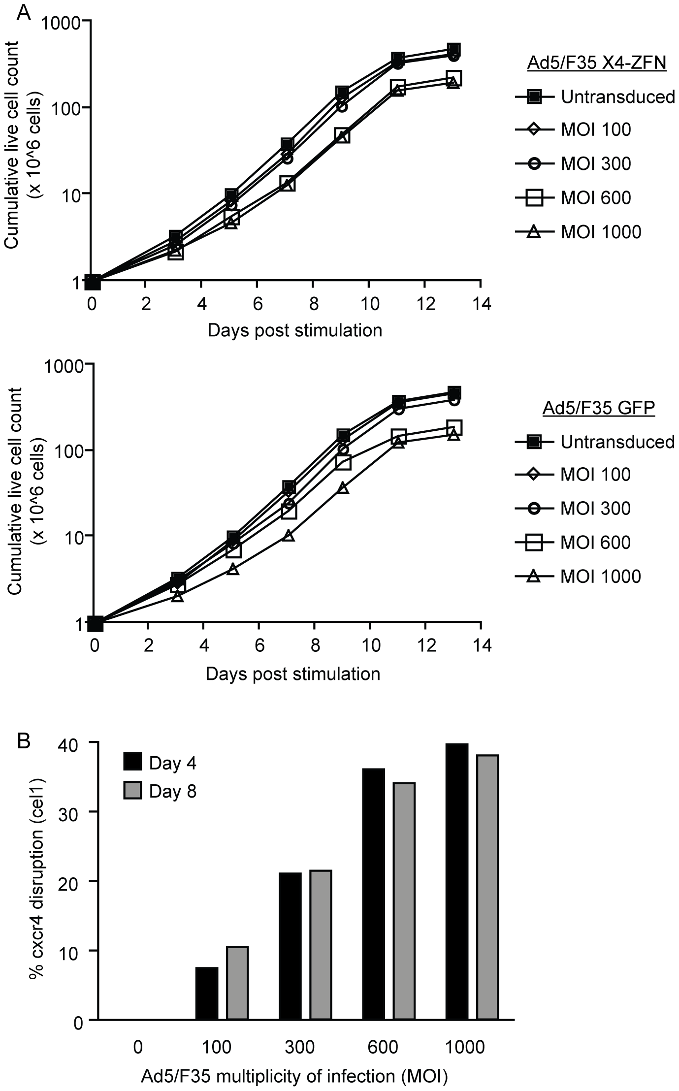 X4-ZFNs mediated disruption of <i>cxcr4</i> in primary human CD4+ T cells.