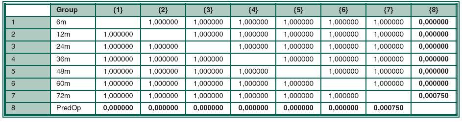 Bonferroni test statistické významnosti – NOT