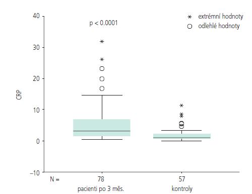 Srovnání hodnot hsCRP u probandů s kontrolní skupinou po třech měsících.