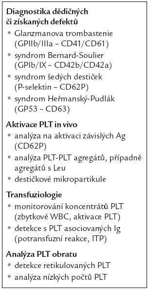 Základní možnosti analýz PLT s využitím průtokové cytometrie.