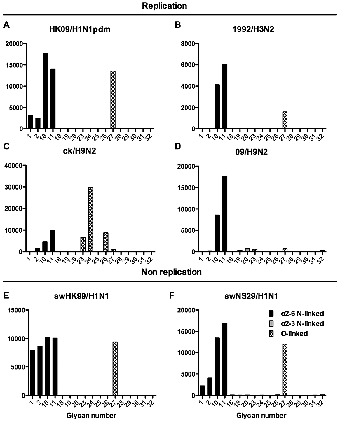 Glycan array analysis of viruses that showed no replication or replication in the bronchial explants.