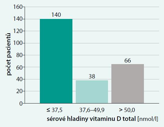 Rozložení sérových hladin vitaminu D total ve sledovaném souboru (n = 244)