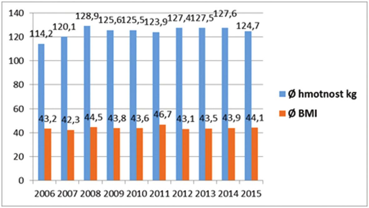 Průměrná hmotnost a BMI v čase operace SG Graph 2: Mean weight and BMI at the time of SG