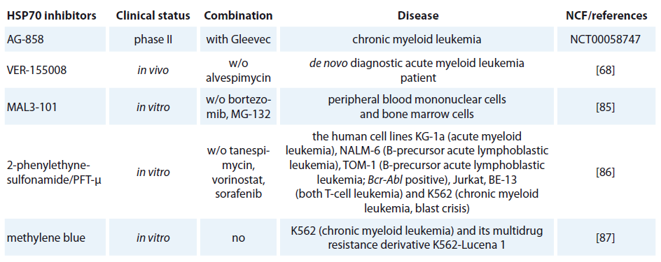 HSP70 inhibitors used in hematological malignancies.