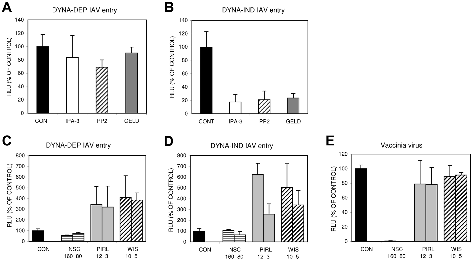 The DYNA-IND IAV entry pathway is sensitive to inhibitors of PAK1, src and HSP90.