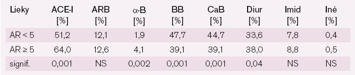 Percentuálne zastúpenie jednotlivých skupín antihypertenzív u hypertonikov s nízkym a vysokým AR.