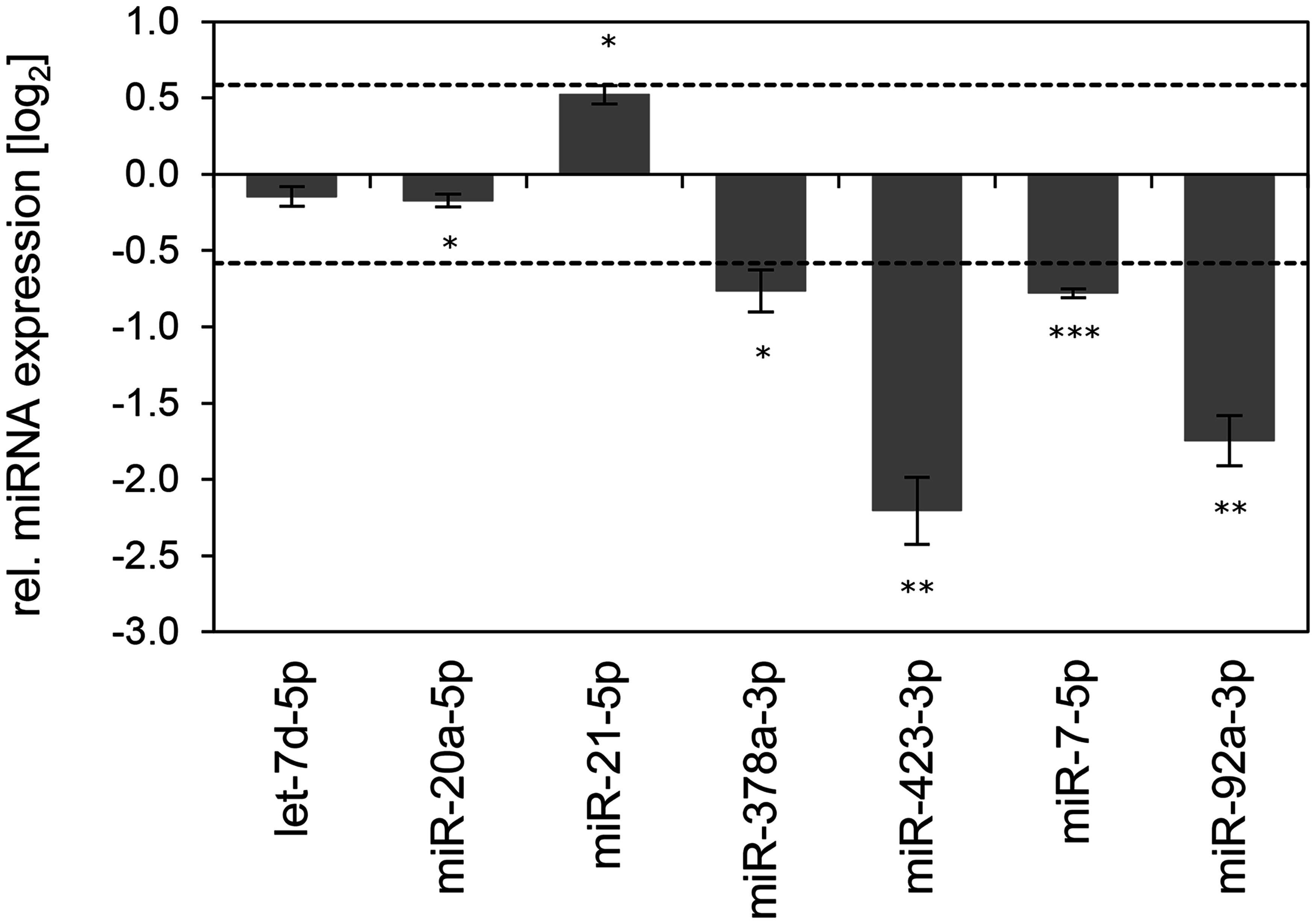 Inhibition of endogenous HPV16 <i>E6/E7</i> expression: Effects on selected exosomal miRNAs.