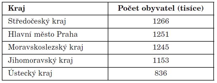 Seznam pěti nejlidnatějších krajů ČR (údaje jsou z českého statistického úřadu, počet obyvatel k 6/2010).