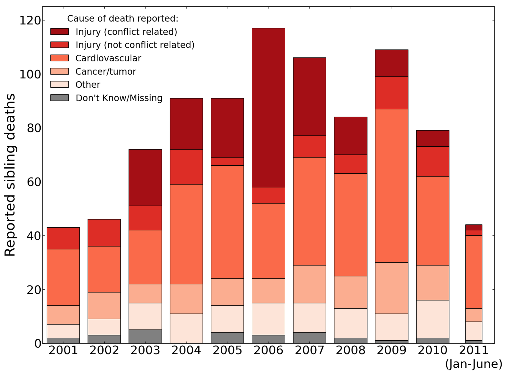 Raw number of adult deaths by year and cause, 2001–2011, reported by the University Collaborative Iraq Mortality Study.