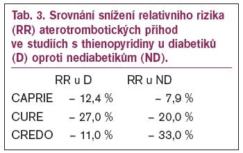 Srovnání snížení relativního rizika (RR) aterotrombotických příhod ve studiích s thienopyridiny u diabetiků (D) oproti nediabetikům (ND).