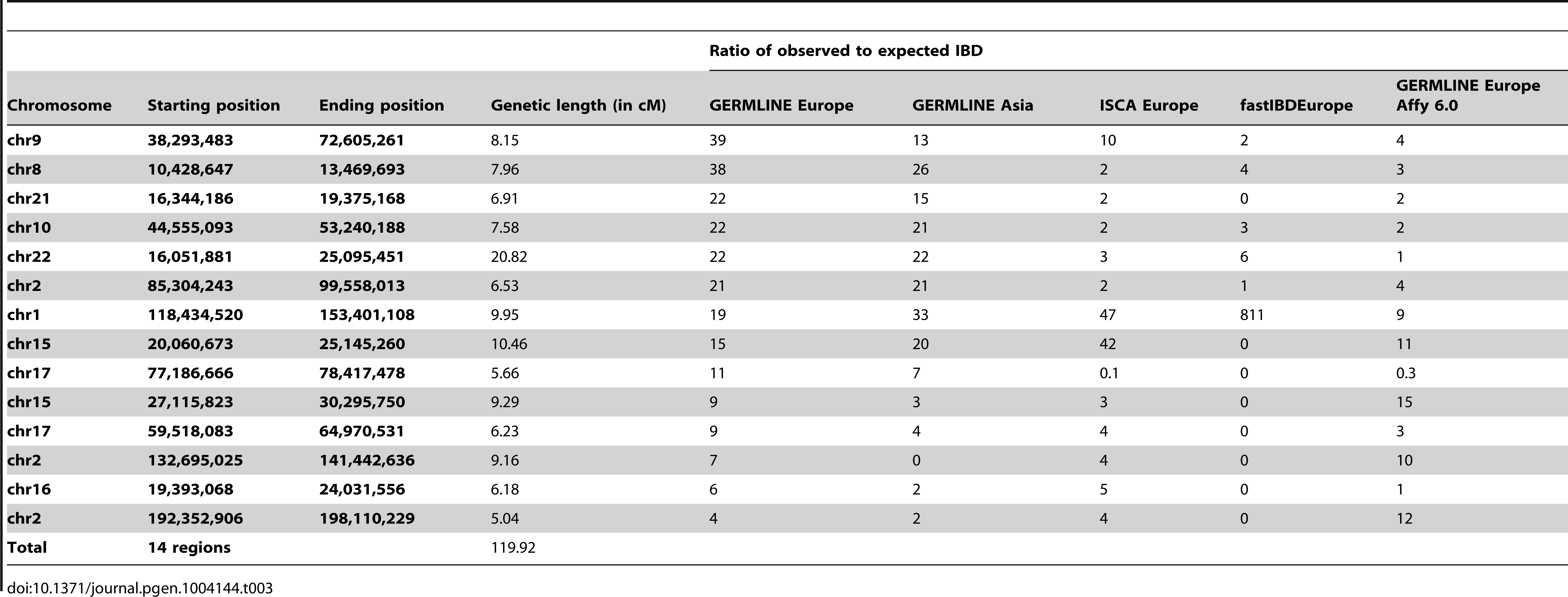Genomic Regions in hg19 coordinates of at least 5-to-expected IBD of at least 4-fold.
