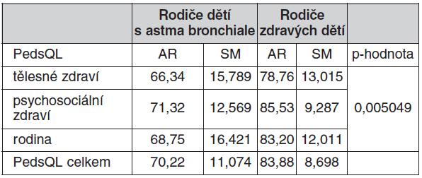 Aritmetické průměry, směrodatné odchylky a p-hodnota u rodičů astmatických a zdravých dětí hodnocené dle dotazníku PedsQL<sup>TM</sup> modul vliv na rodinu