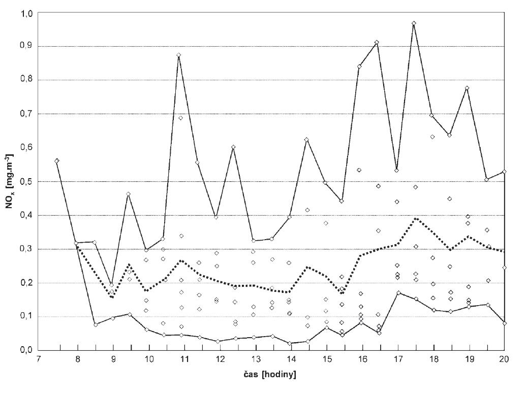 Průběh průměrných, minimálních a maximálních koncentrací oxidů dusíku (NOx) v ovzduší venkovních pracovišť celnic