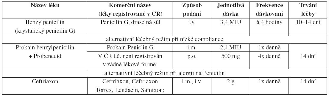 OPRAVA: VELČEVSKÝ, P., KUKLOVÁ, I. Léčba sexuálně přenosných onemocnění. Čes-slov Derm, 2008, 83, No. 3, p. 123-135: strana 125, Neurosyfilis