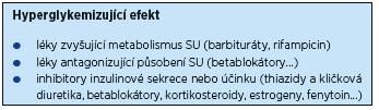 Sulfonylurea (SU) – lékové interakce způsobující hyperglykemii