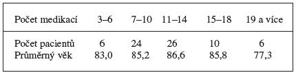 Počet medikací za zvolené období, počet pacientů a jejich průměrný věk