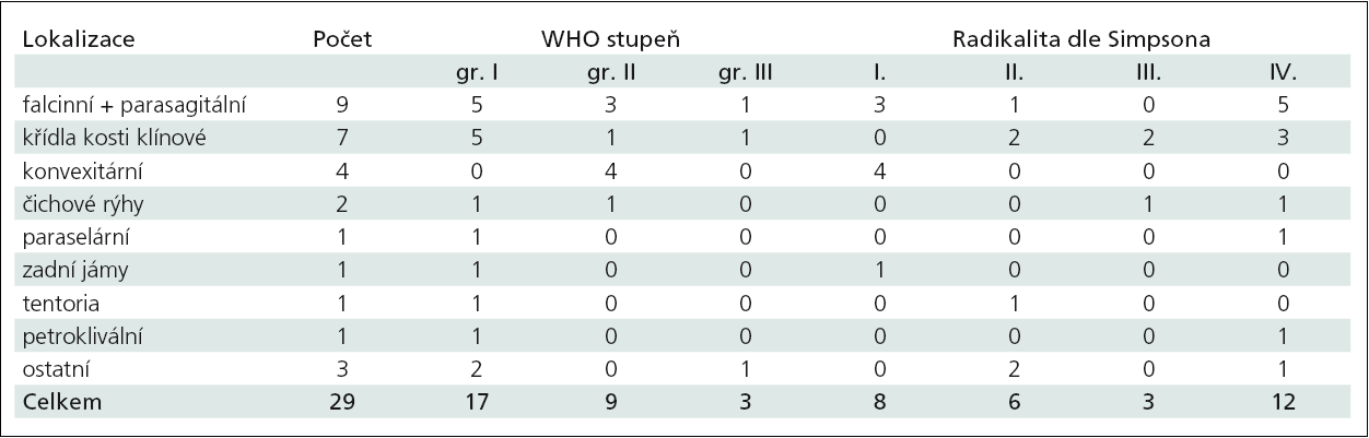 Shrnutí recidivujících meningeomů s rozdělením podle lokalizace, histopatologického gradu a radikality resekce.