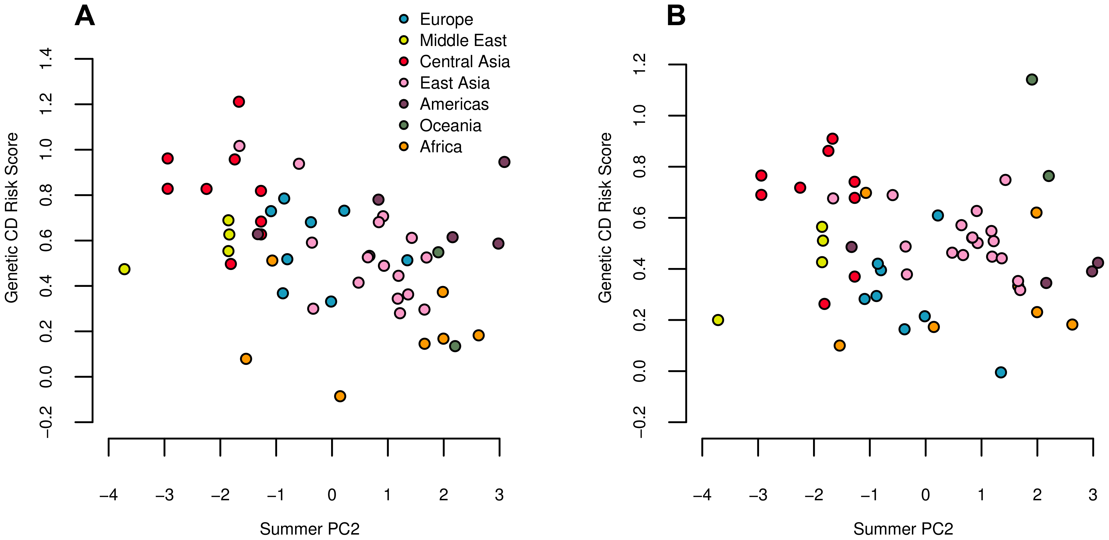 Estimated genetic risk score for Crohn's disease (A) and ulcerative colitis (B) risk plotted against summer PC2.