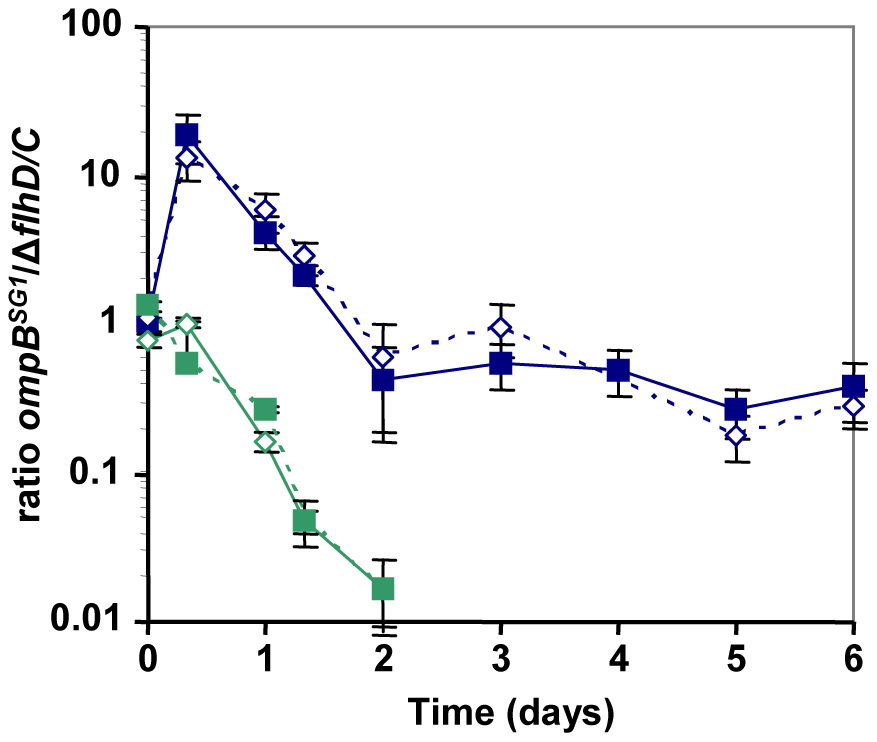 Effect of bile salts on the competition between ompBSG1 and ▵flhDC mutants.