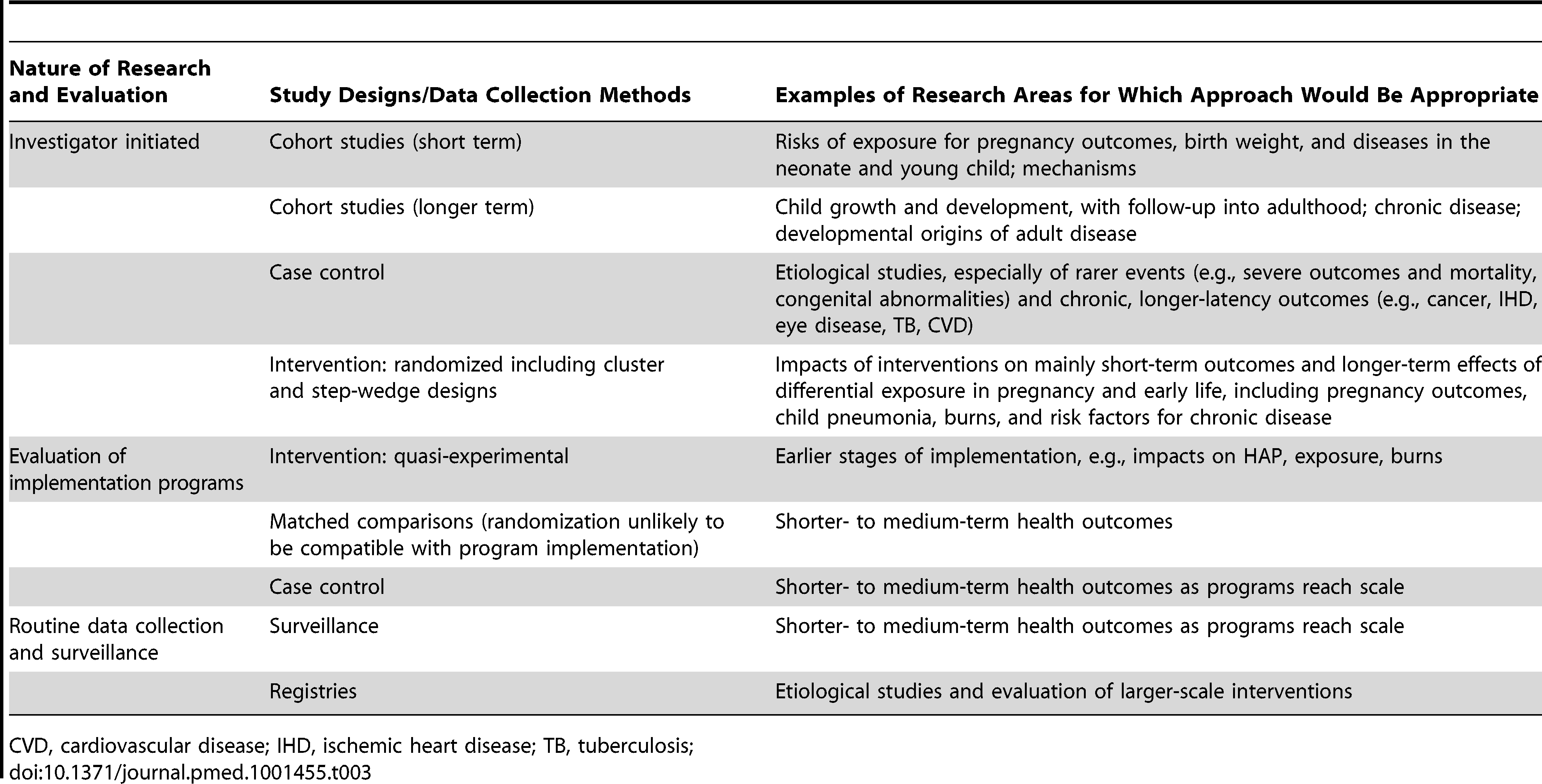 Approaches and key study designs required to address research and evaluation priorities.