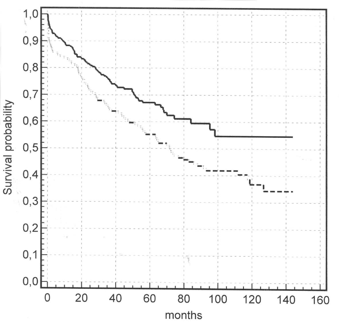 Porovnání celkového přežití pacientů s radikální lymfadenektomií (plná čára) vs. bez radikální lymfadenektomie (přerušovaná čára) Graph 1. Comparison of the overall survival rates in the radical lymphadenectomy group (full line) vs. the group without lymphadenectomy (dashed line)