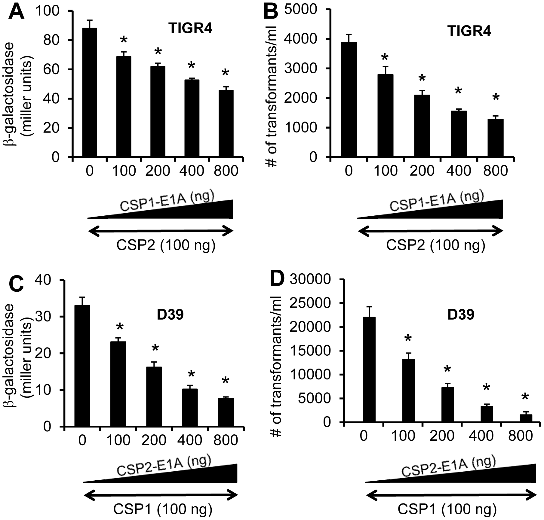 Cross inhibition of competence by CSP1-E1A and CSP2-E1A in <i>S. pneumoniae</i> strains with incompatible ComD subtypes.