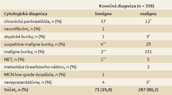 Výsledky cytológie a korelácia medzi cytologickou a konečnou diagnózou. Tab. 2. Cytology results and correlation between cytology and final diagnosis.