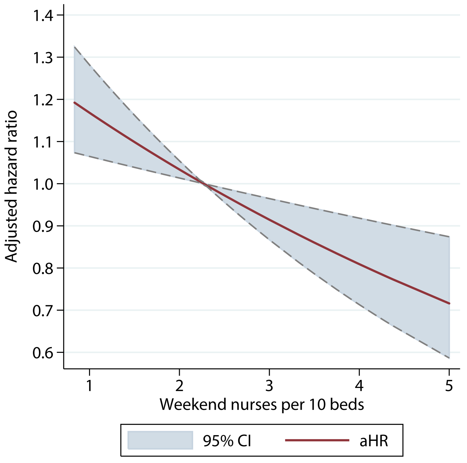Adjusted hazard ratio of 30-d mortality of patients admitted on weekends, by ratio of registered nurses per ten beds on the weekend.
