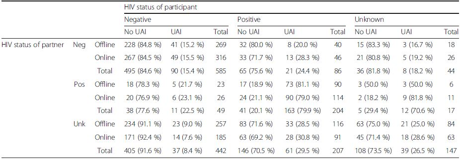 Frequency of UAI by partner acquisition (online or offline) by participant's and partner's HIV status