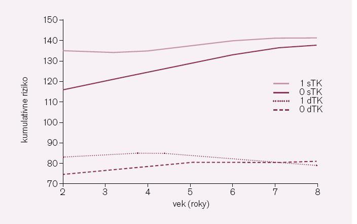 Krvný tlak v závislosti od MS v celom súbore podľa dekád veku. 1 sTK – systolický krvný tlak u pacientov s MS; 1 dTK – diastolický krvný tlak u pacientov s MS; 0 sTK – systolický krvný tlak u pacientov bez prítomnosti MS; 0 dTK – diastolický krvný tlak u pacientov bez prítomnosti MS