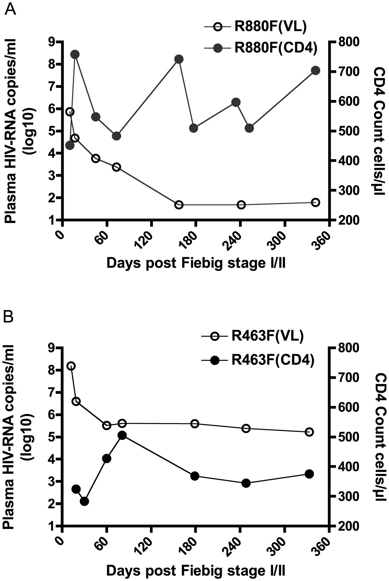 Plasma viral load and CD4 count in the two recipients during the first year of infection.