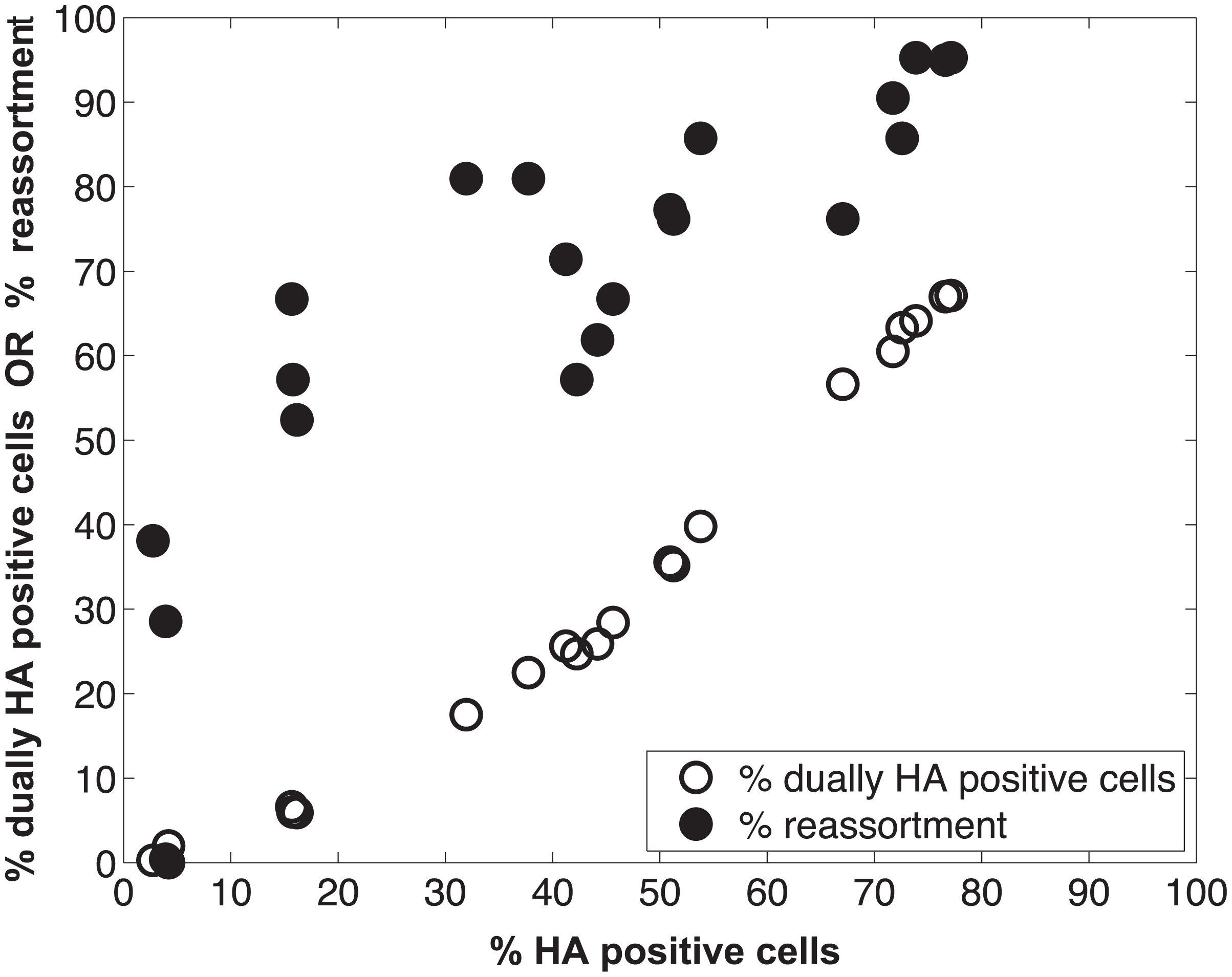 Measurement of HA positive cells, dually HA positive cells and reassortment following co-infection of MDCK cells with Pan/99wt and Pan/99var viruses.