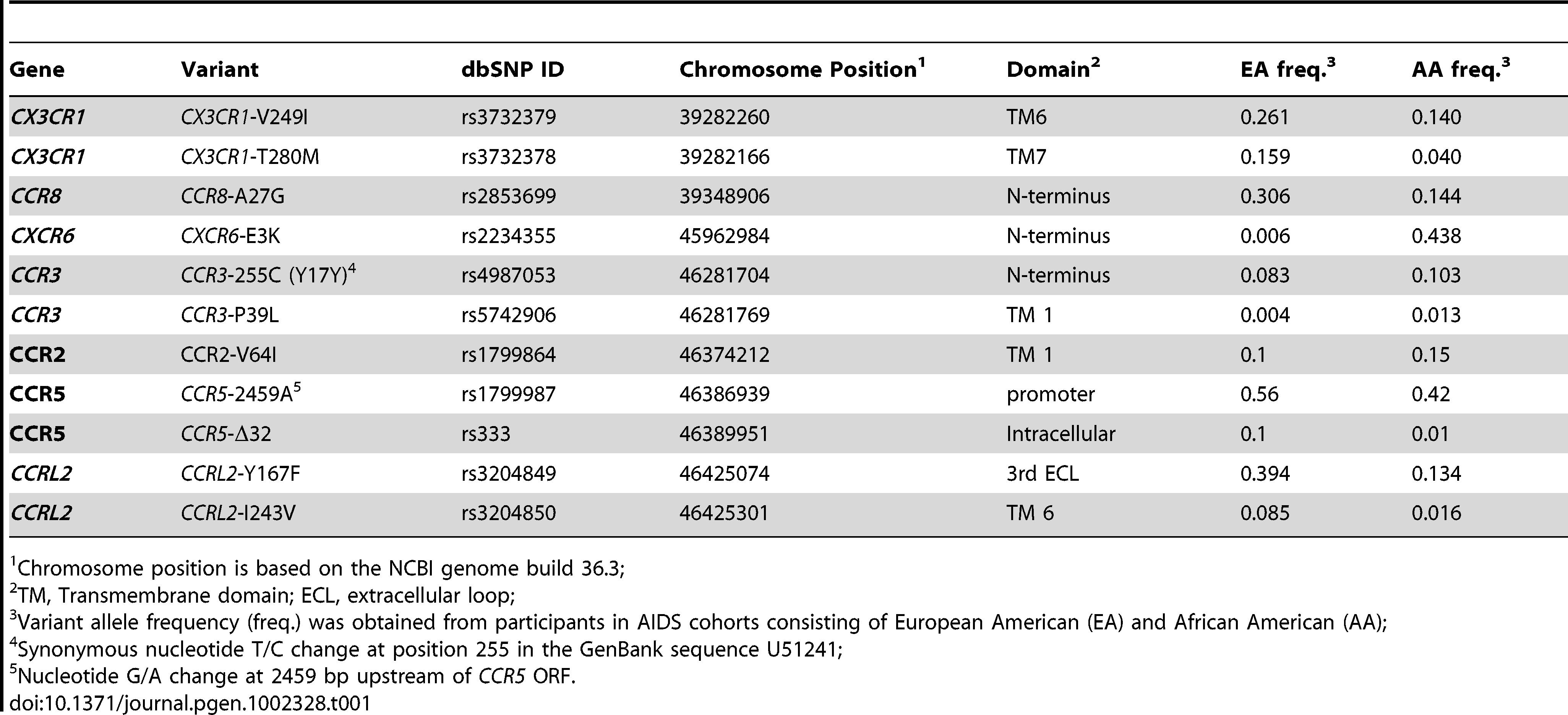 Characteristics and allele frequencies of the chemokine receptor variants.