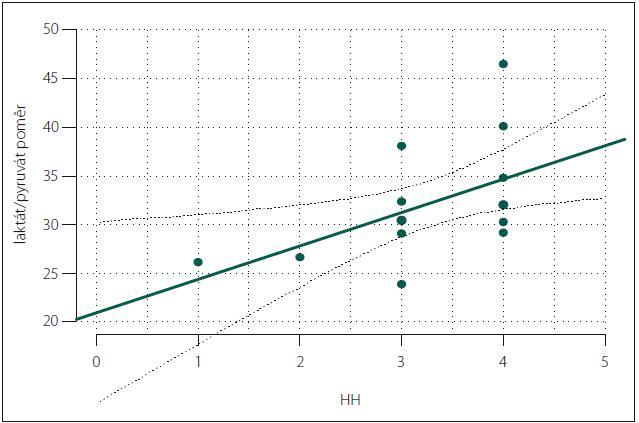 Graf 2b) Test korelace. Hunt-Hess (HH) a laktát/pyruvát poměr. Souhlasná korelace (vyšší HH grade – vyšší hodnota L/P poměru) (p = 0,03). Vztah je zakreslený v grafu zelenou přímkou, dvě černé přerušované křivky vyznačují 90% interval spolehlivosti odhadu určeného lineární regresí.