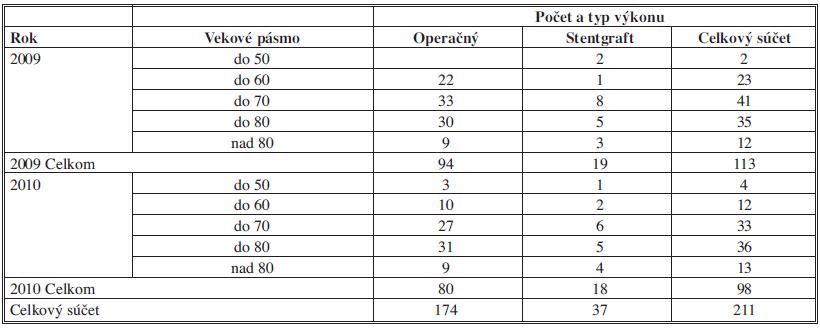 Prehľad početnosti podľa vekového pásma a typu výkonu Tab. 1: Summary of the amount of participants by age and the type of procedure