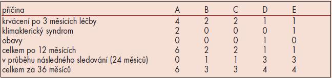 Počet pacientek, které odstoupily v jednotlivých skupinách.