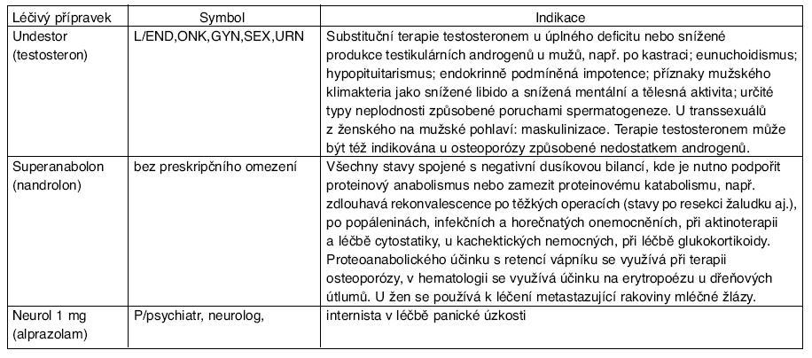Indikace přípravků Undestor, Superanabolon a Neurol