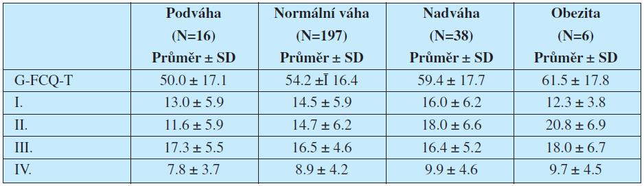 Průměrné hrubé skóre G-FCQ-T a jeho subškály u osob rozdělených podle B